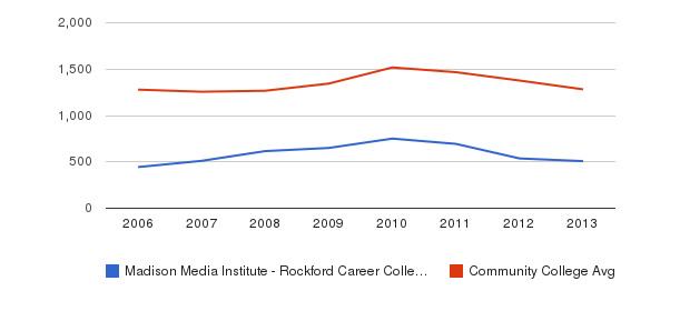Madison Media Institute - Rockford Career College Total Enrollment&nbsp(2006-2013)