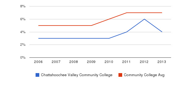 Chattahoochee Valley Community College Hispanic&nbsp(2006-2013)