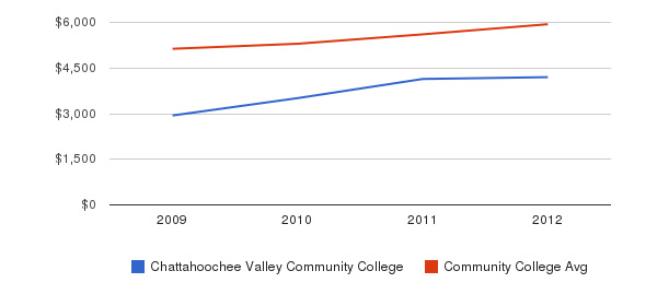 Chattahoochee Valley Community College In-State Tuition Fees&nbsp(2009-2012)