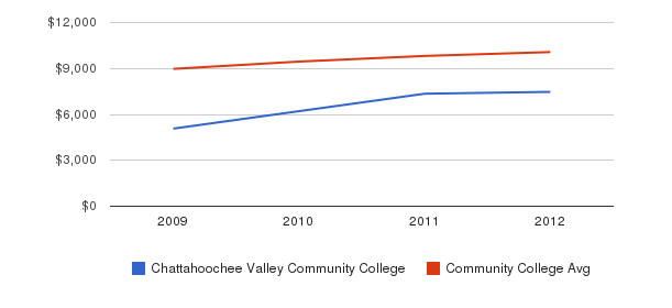Chattahoochee Valley Community College Out-State Tuition Fees&nbsp(2009-2012)