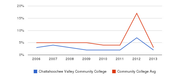 Chattahoochee Valley Community College Unknown&nbsp(2006-2013)