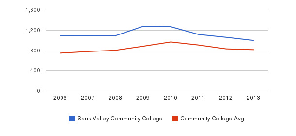 Sauk Valley Community College Full-Time Students&nbsp(2006-2013)