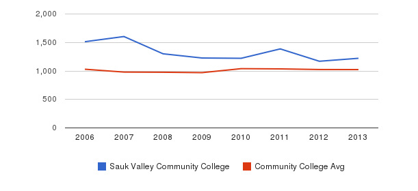 Sauk Valley Community College Part-Time Students&nbsp(2006-2013)