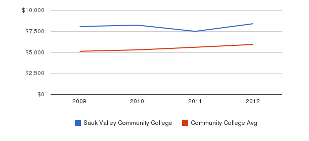 Sauk Valley Community College In-State Tuition Fees&nbsp(2009-2012)