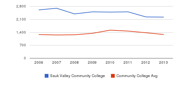 Sauk Valley Community College Total Enrollment&nbsp(2006-2013)