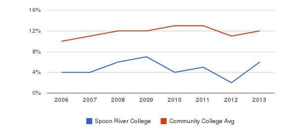 Spoon River College Black&nbsp(2006-2013)