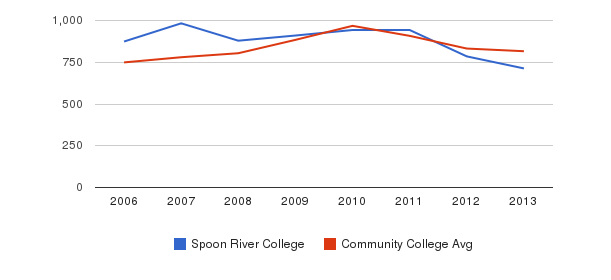 Spoon River College Full-Time Students&nbsp(2006-2013)