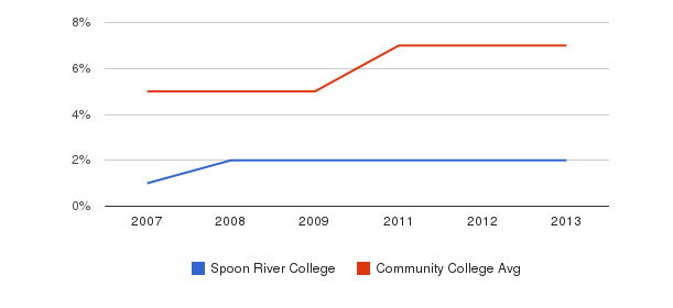 Spoon River College Hispanic&nbsp(2007-2013)