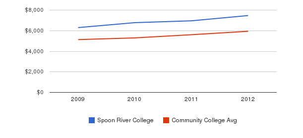 Spoon River College In-State Tuition Fees&nbsp(2009-2012)