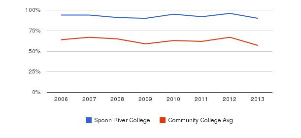 Spoon River College White&nbsp(2006-2013)