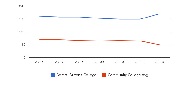 Central Arizona College Total Faculty&nbsp(2006-2013)