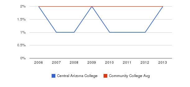Central Arizona College Asian&nbsp(2006-2013)