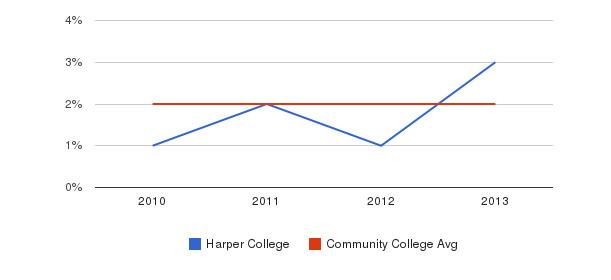 Harper College More&nbsp(2010-2013)
