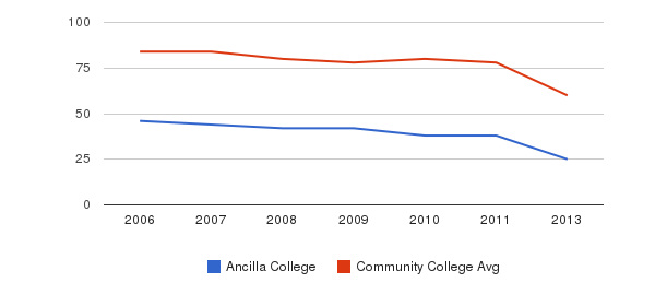 Ancilla College Total Faculty&nbsp(2006-2013)