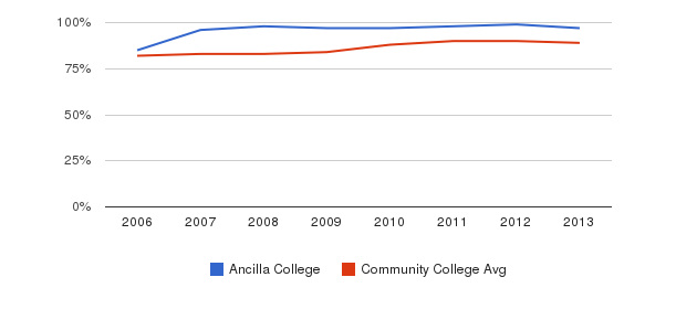 Ancilla College % Students Receiving Some Financial Aid&nbsp(2006-2013)