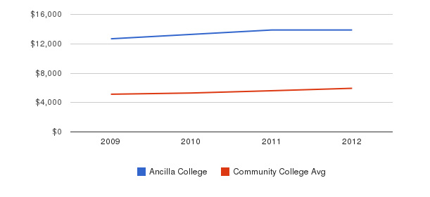 Ancilla College In-State Tuition Fees&nbsp(2009-2012)