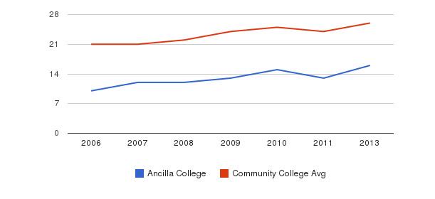 Ancilla College student staff&nbsp(2006-2013)