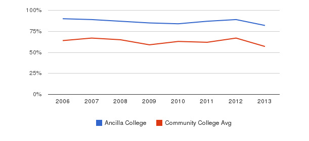 Ancilla College White&nbsp(2006-2013)