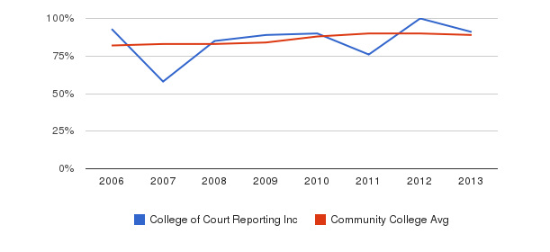 College of Court Reporting Inc % Students Receiving Some Financial Aid&nbsp(2006-2013)