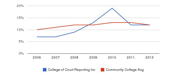 College of Court Reporting Inc Black&nbsp(2006-2013)