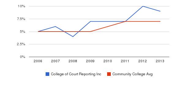 College of Court Reporting Inc Hispanic&nbsp(2006-2013)