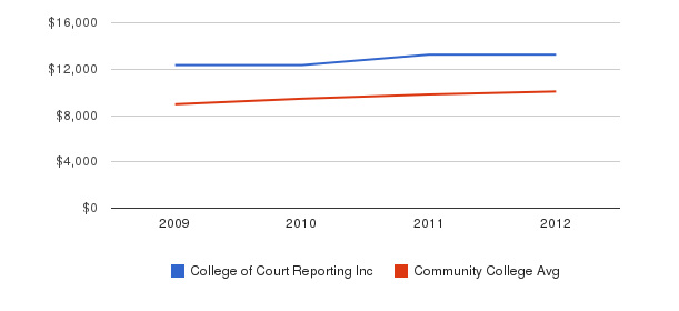 College of Court Reporting Inc Out-State Tuition Fees&nbsp(2009-2012)