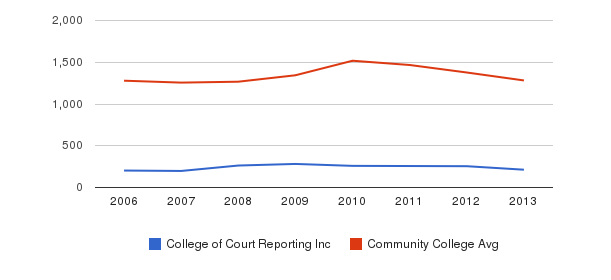 College of Court Reporting Inc Total Enrollment&nbsp(2006-2013)