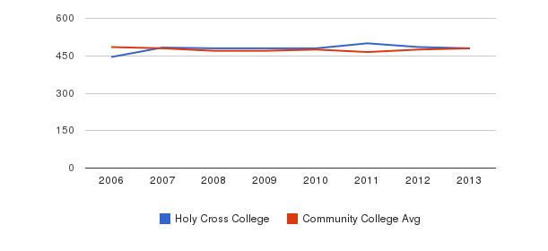Holy Cross College sat math&nbsp(2006-2013)