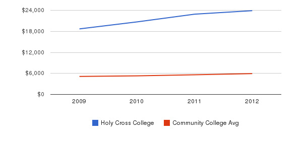 Holy Cross College In-State Tuition Fees&nbsp(2009-2012)