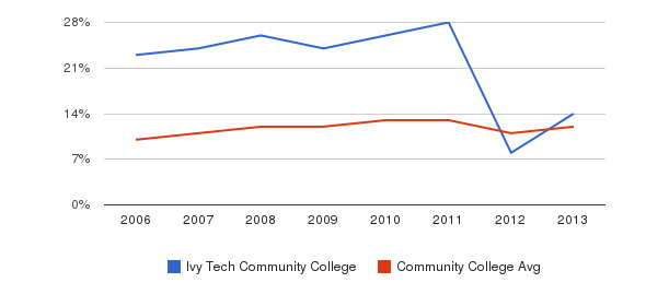 Ivy Tech Community College Black&nbsp(2006-2013)