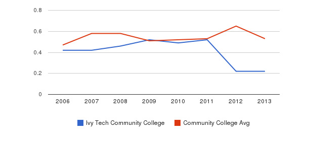 Ivy Tech Community College Diversity Score&nbsp(2006-2013)