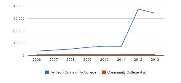 Ivy Tech Community College Full-Time Students&nbsp(2006-2013)