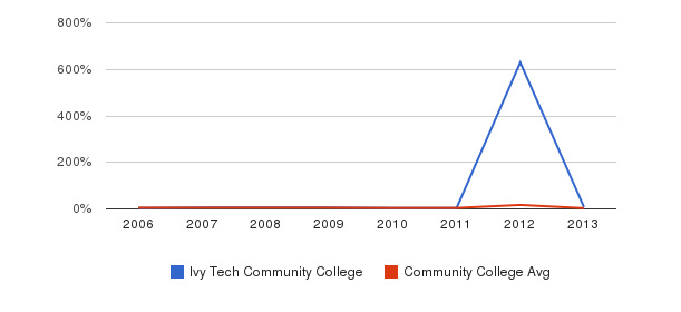 Ivy Tech Community College Unknown&nbsp(2006-2013)