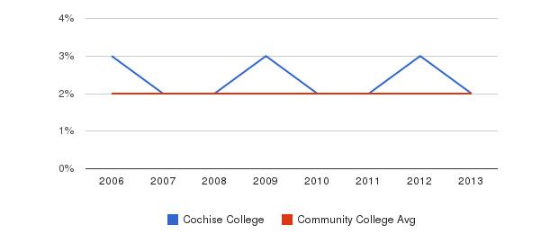 Cochise College Asian&nbsp(2006-2013)