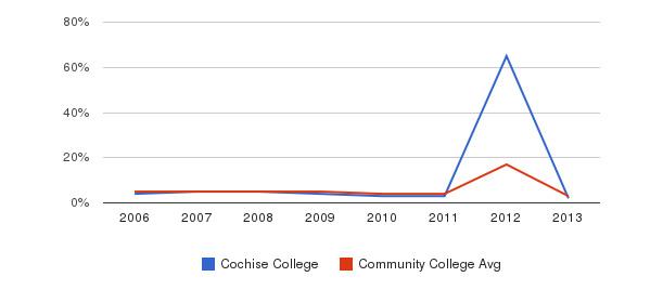 Cochise College Unknown&nbsp(2006-2013)