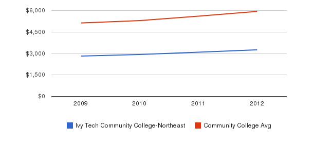 Ivy Tech Community College-Northeast In-State Tuition Fees&nbsp(2009-2012)