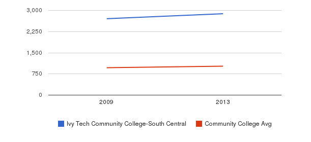 Ivy Tech Community College-South Central Part-Time Students&nbsp(2009-2013)