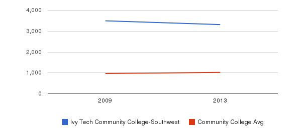 Ivy Tech Community College-Southwest Part-Time Students&nbsp(2009-2013)