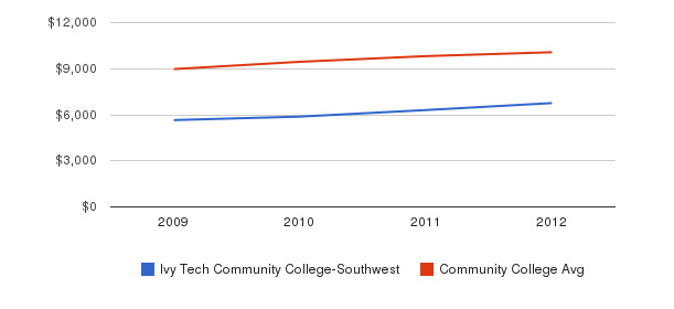 Ivy Tech Community College-Southwest Out-State Tuition Fees&nbsp(2009-2012)