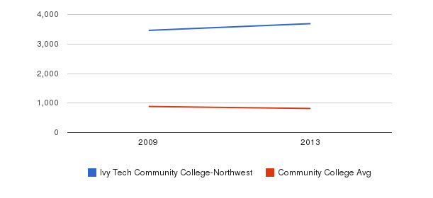 Ivy Tech Community College-Northwest Full-Time Students&nbsp(2009-2013)
