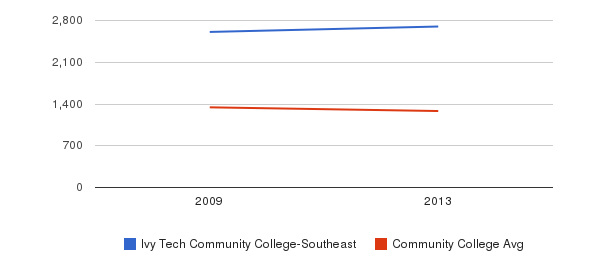 Ivy Tech Community College-Southeast Total Enrollment&nbsp(2009-2013)