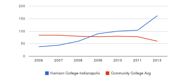 Harrison College-Indianapolis Total Faculty&nbsp(2006-2013)