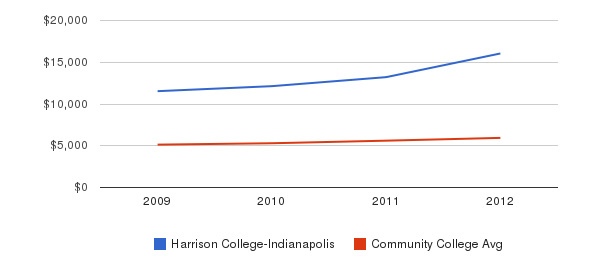 Harrison College-Indianapolis In-State Tuition Fees&nbsp(2009-2012)