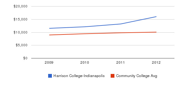 Harrison College-Indianapolis Out-State Tuition Fees&nbsp(2009-2012)