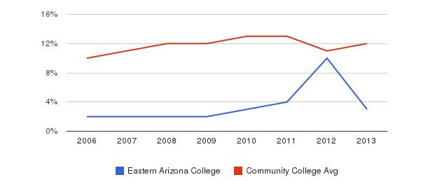 Eastern Arizona College Black&nbsp(2006-2013)