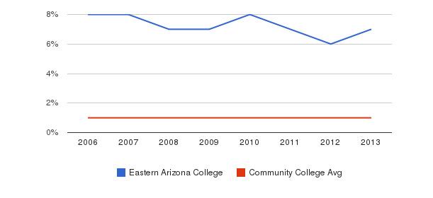 Eastern Arizona College American Indian/Alaskan&nbsp(2006-2013)