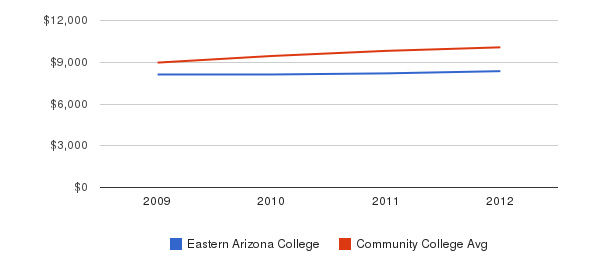 Eastern Arizona College Out-State Tuition Fees&nbsp(2009-2012)