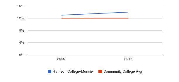 Harrison College-Muncie Black&nbsp(2009-2013)