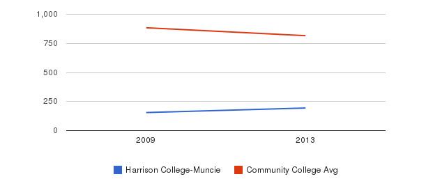 Harrison College-Muncie Full-Time Students&nbsp(2009-2013)