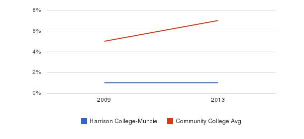 Harrison College-Muncie Hispanic&nbsp(2009-2013)